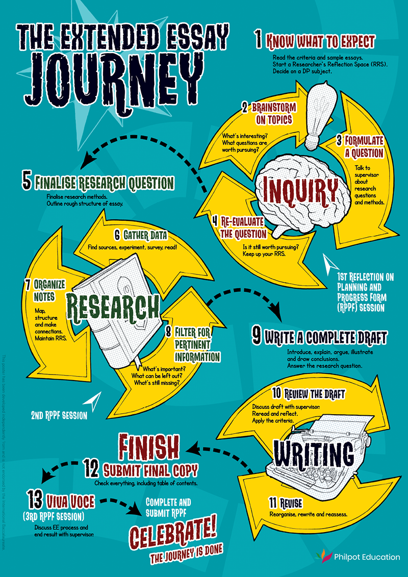 The Extended Essay Journey poster