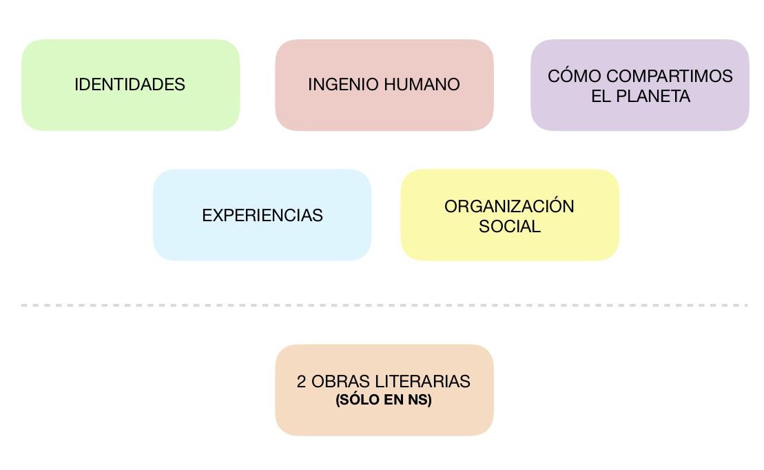 Areas tematicas_Spanish B